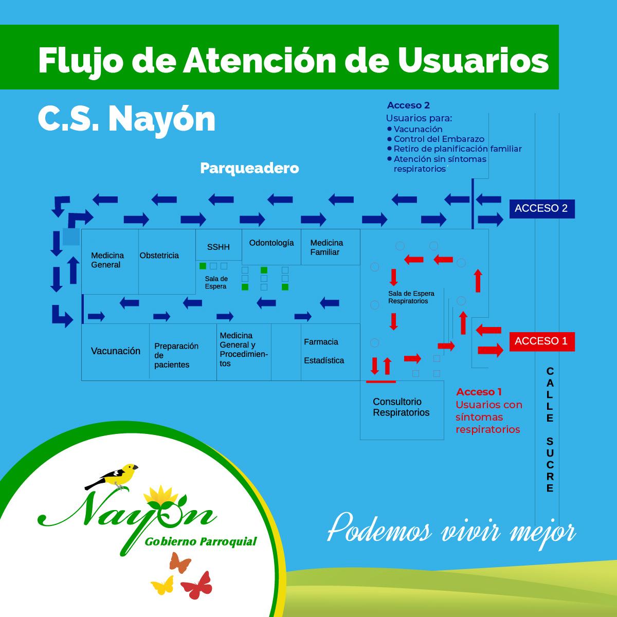 Mapa de Flujo del Centro de Salud Nayón